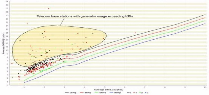 Three Critical Uses of Data for Off-Grid Telecom Power