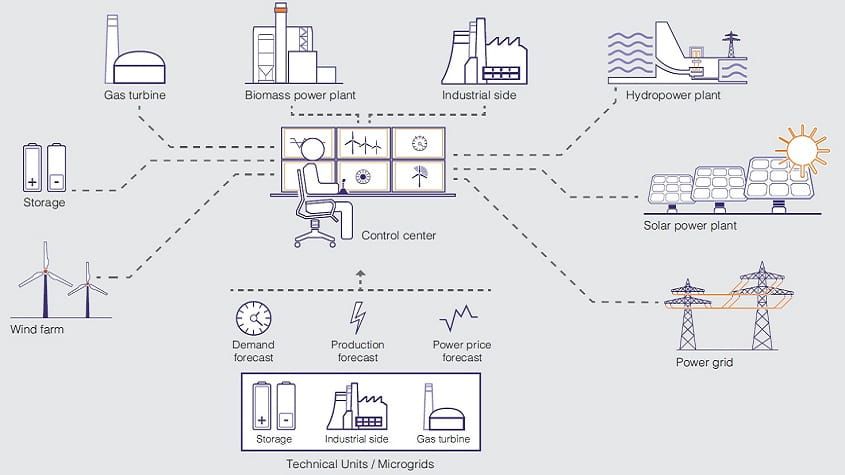 virtual power plants distributed generation is not a threat, it\u0027s anVirtual Power Plant Diagram #20